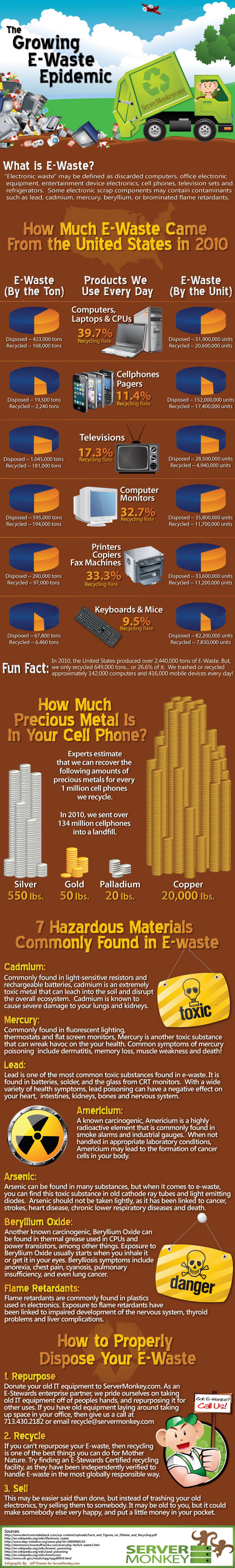 The Growing E-Waste Epidemic [Infographic]