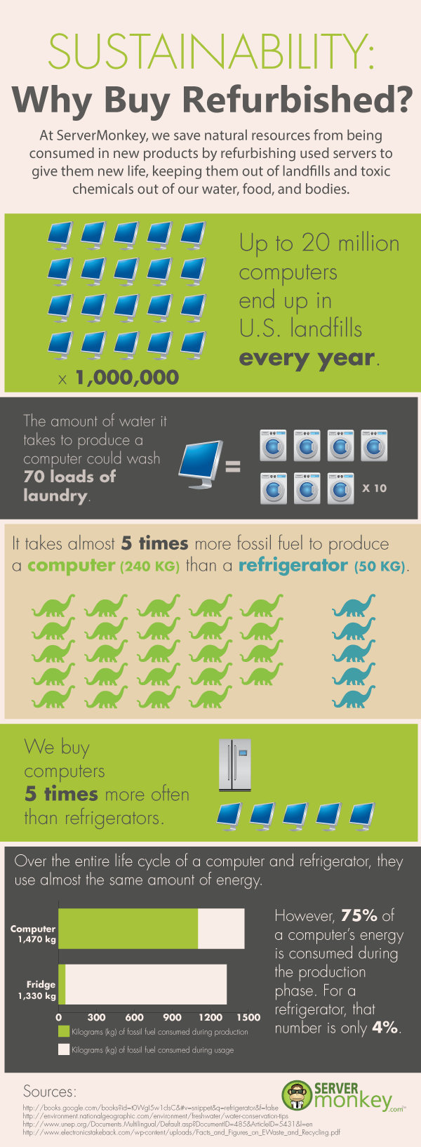 Sustainability: Why Buy Refurbished? [Infographic]