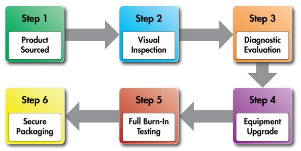 ServerMonkey's Six-Step Quality Program